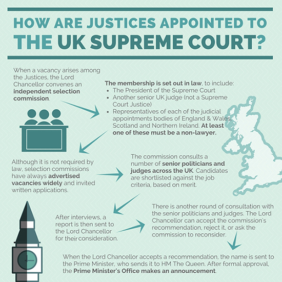 Debate days at The UK Supreme Court